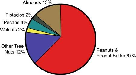 アメリカナッツ消費量