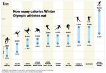 冬季オリンピック選手は何カロリー食べる必要がある?